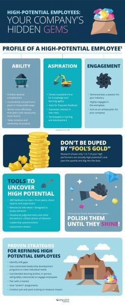 Blog_infographic_highpotential
